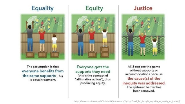 [https://www.reddit.com/r/GCdebatesQT/comments/7qpbpp/food_for_thought_equality_vs_equity_vs_justice/]