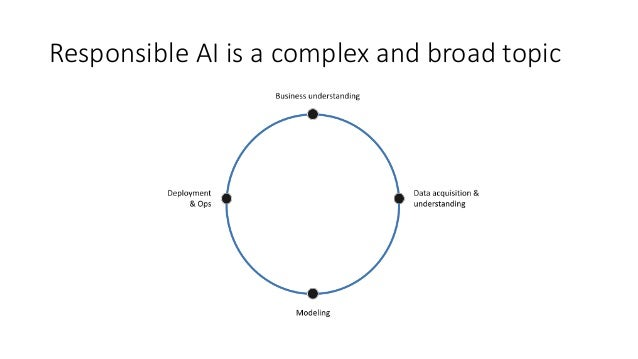 Responsible AI is a complex and broad topic