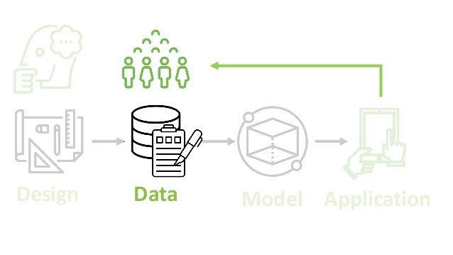 Design Data Model Application