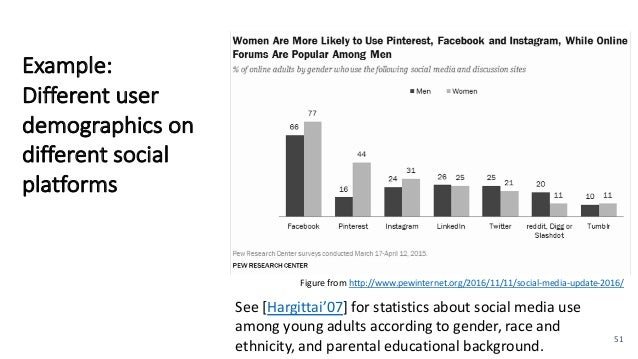 Example: Different user demographics on different social platforms 51 See [Hargittai'07] for statistics about social media...