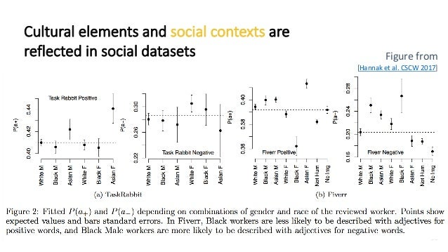Cultural elements and social contexts are reflected in social datasets 55 Figure from [Hannak et al. CSCW 2017]