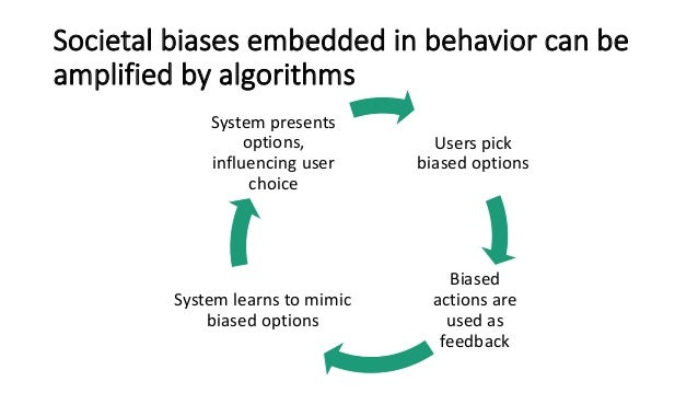 Societal biases embedded in behavior can be amplified by algorithms Users pick biased options Biased actions are used as f...