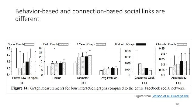 Behavior-based and connection-based social links are different 62 Figure from [Wilson et al. EuroSys'09]