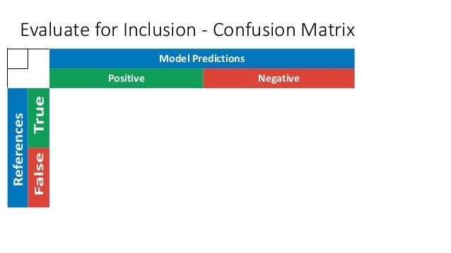 Model Predictions Positive Negative Evaluate for Inclusion - Confusion Matrix