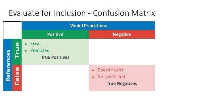 Model Predictions Positive Negative ● Exists ● Predicted True Positives ● Doesn't exist ● Not predicted True Negatives Eva...