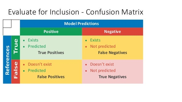 Model Predictions Positive Negative ● Exists ● Predicted True Positives ● Exists ● Not predicted False Negatives ● Doesn't...