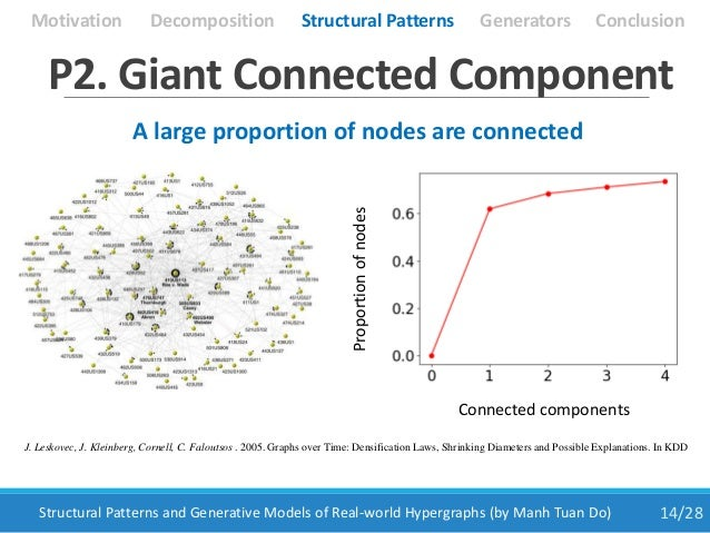14/28Structural Patterns and Generative Models of Real-world Hypergraphs (by Manh Tuan Do) P2. Giant Connected Component A...