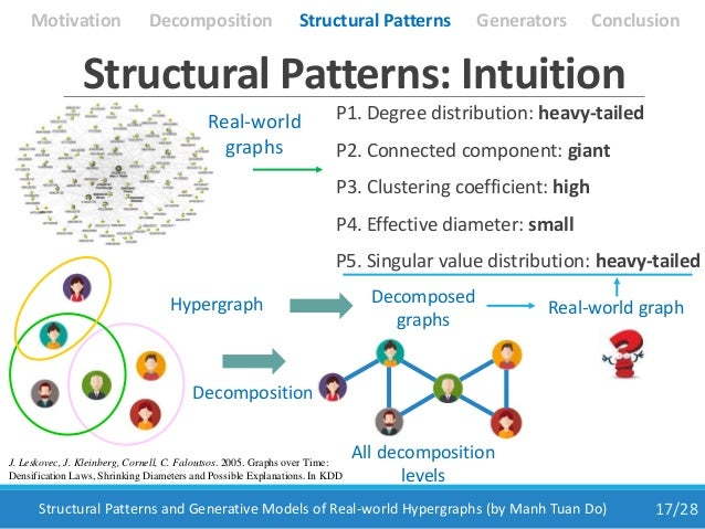 17/28Structural Patterns and Generative Models of Real-world Hypergraphs (by Manh Tuan Do) Structural Patterns: Intuition ...