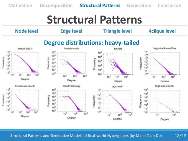 18/28Structural Patterns and Generative Models of Real-world Hypergraphs (by Manh Tuan Do) Structural Patterns Degree dist...