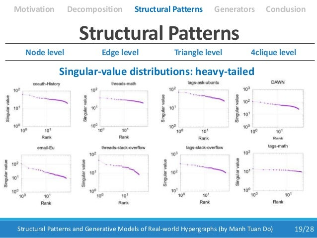 19/28Structural Patterns and Generative Models of Real-world Hypergraphs (by Manh Tuan Do) Structural Patterns Singular-va...
