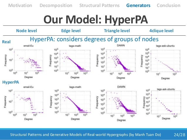 24/28Structural Patterns and Generative Models of Real-world Hypergraphs (by Manh Tuan Do) Node level Edge level Triangle ...