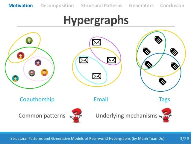 3/28Structural Patterns and Generative Models of Real-world Hypergraphs (by Manh Tuan Do) Coauthorship Email Tags Common p...