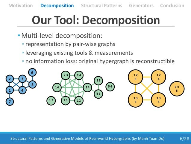 • Multi-level decomposition: ◦ representation by pair-wise graphs ◦ leveraging existing tools & measurements ◦ no informat...