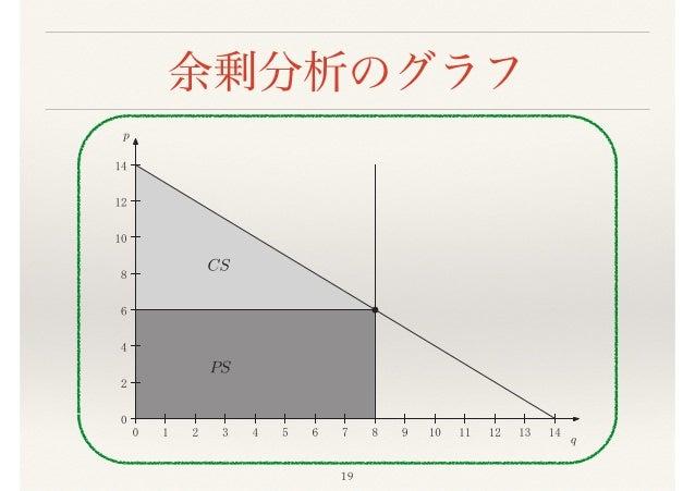 『経済学で出る数学』1章(後半)