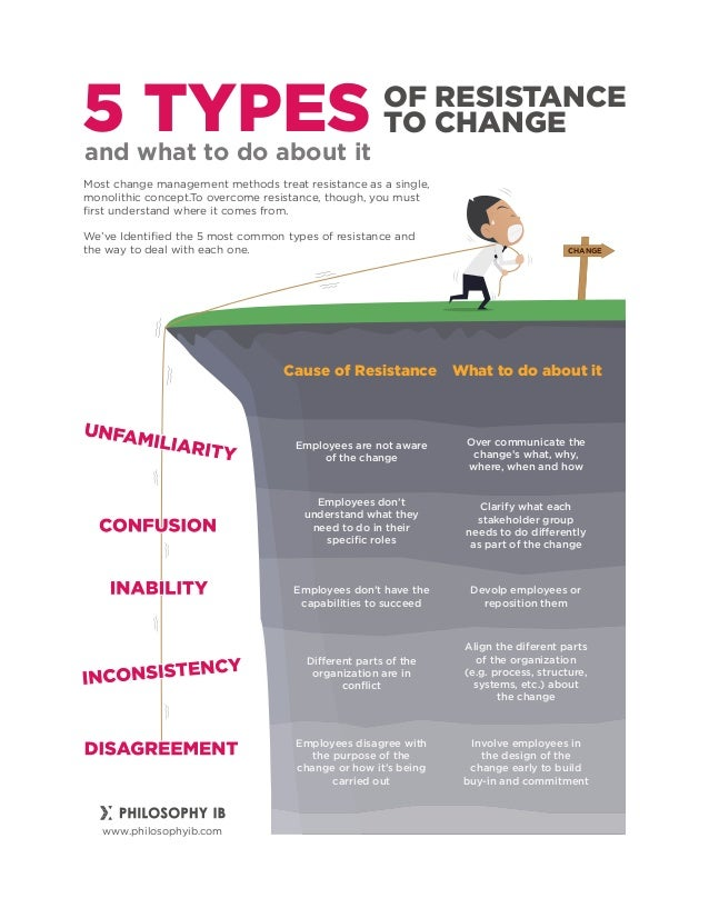 """how to face resistance to change Yes resistance to change is a problem and your opening sentence is a clue """"change is not the problem – resistance to change is the problem"""" you stated some issues why do we people resist to change but those are just """"consequences"""" not the """"cause."""