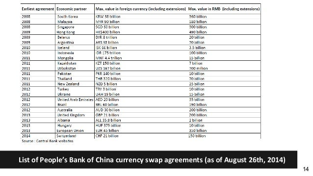 Central Bank Currency Swaps And The International Monetary System