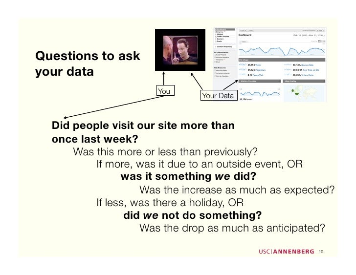 Questions to ask your data                       You                                Your Data      Did people visit our si...