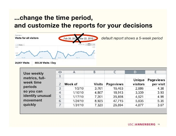 ...change the time period, and customize the reports for your decisions                            default report shows a ...