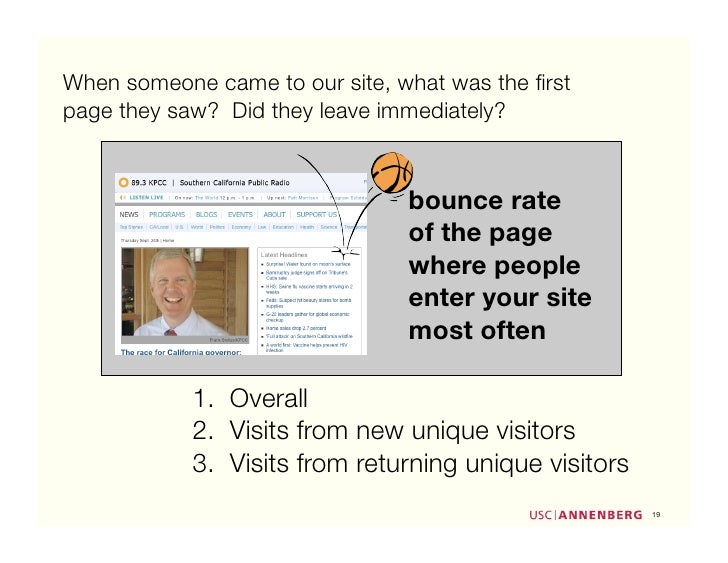 When someone came to our site, what was the first page they saw? Did they leave immediately?                               ...