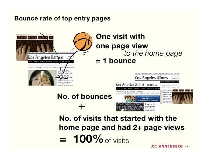 Bounce rate of top entry pages                           One visit with                          one page view            ...