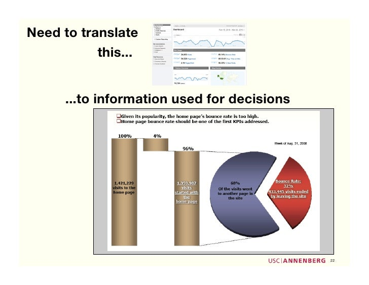 Need to translate            this...         ...to information used for decisions                                         ...