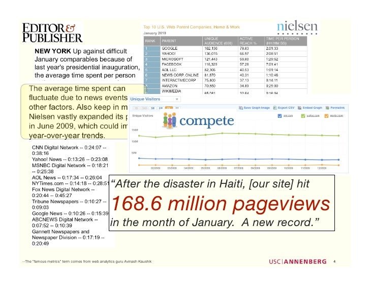 """""""After the disaster in Haiti, [our site] hit                                                  168.6 million pageviews     ..."""