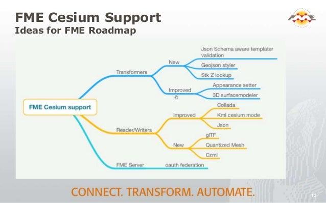 KDOT Aviation Portal Update: Cesium, FME