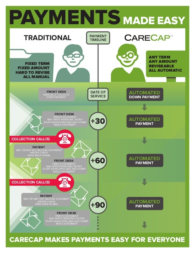 PAYMENTS CARECAP MAKES PAYMENTS EASY FOR EVERYONE EASYMADE +30 +60 +90 TRADITIONAL ANY TERM ANY AMOUNT REVISEABLE ALL AUTO...