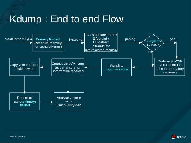 kdump: usage and_internals