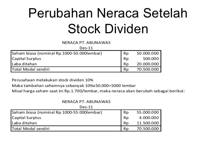 Opsi saham setelah stock split