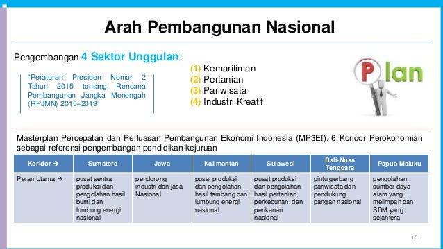 Arah Pembangunan Nasional 10 Pengembangan 4 Sektor Unggulan: (1) Kemaritiman (2) Pertanian (3) Pariwisata (4) Industri Kre...