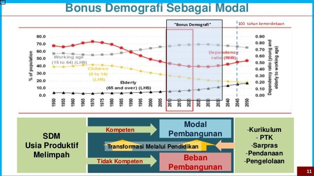 "100 tahun kemerdekaan""Bonus Demografi"" Bonus Demografi Sebagai Modal SDM Usia Produktif Melimpah Kompeten Tidak Kompeten B..."