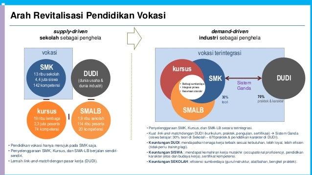 Arah Revitalisasi Pendidikan Vokasi vokasi SMK 13 ribu sekolah 4,4 juta siswa 142 kompetensi DUDI (dunia usaha & dunia ind...