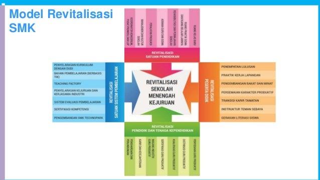 Model Revitalisasi SMK