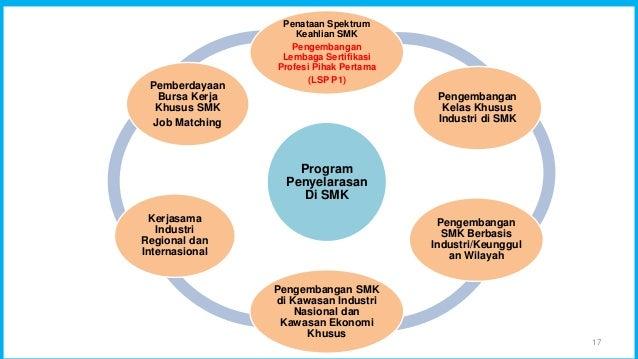 17 Program Penyelarasan Di SMK Penataan Spektrum Keahlian SMK Pengembangan Lembaga Sertifikasi Profesi Pihak Pertama (LSP ...