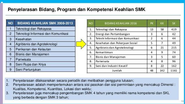 Penyelarasan Bidang, Program dan Kompetensi Keahlian SMK 18 NO BIDANG KEAHLIAN 2016 PK KK SK 1. Teknologi dan Rekayasa 13 ...