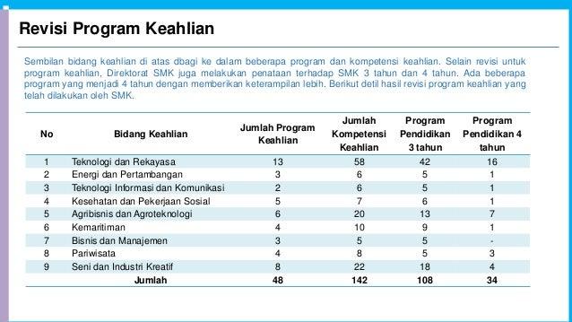 Sembilan bidang keahlian di atas dbagi ke dalam beberapa program dan kompetensi keahlian. Selain revisi untuk program keah...