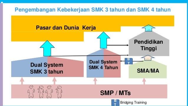 Pengembangan Kebekerjaan SMK 3 tahun dan SMK 4 tahun Pendidikan Tinggi SMP / MTs Dual System SMK 3 tahun 2-3.5years Pasar ...