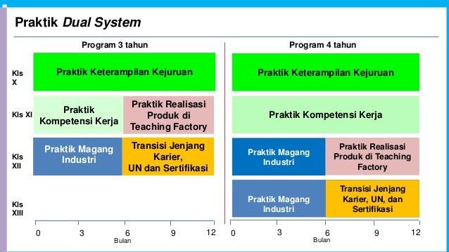 Praktik Dual System 0 6 1293 Praktik Keterampilan KejuruanKls X Kls XI Kls XII Praktik Kompetensi Kerja Transisi Jenjang K...