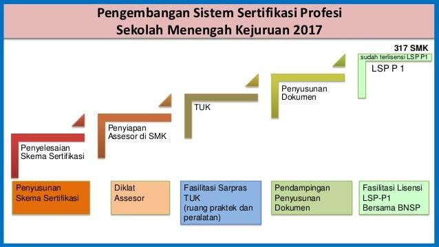 Pengembangan Sistem Sertifikasi Profesi Sekolah Menengah Kejuruan 2017 Penyelesaian Skema Sertifikasi Penyiapan Assesor di...