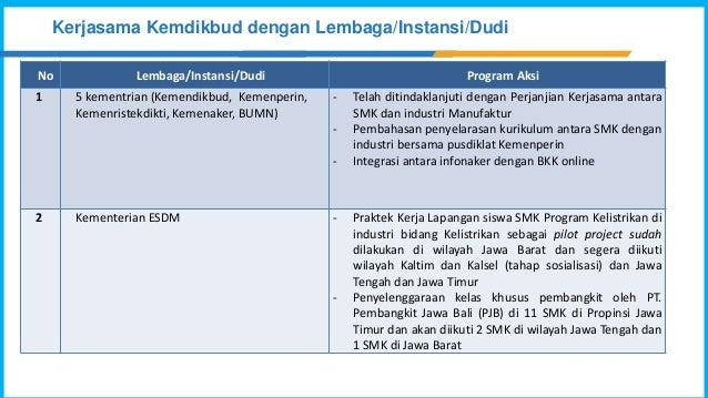 Kerjasama Kemdikbud dengan Lembaga/Instansi/Dudi No Lembaga/Instansi/Dudi Program Aksi 1 5 kementrian (Kemendikbud, Kemenp...