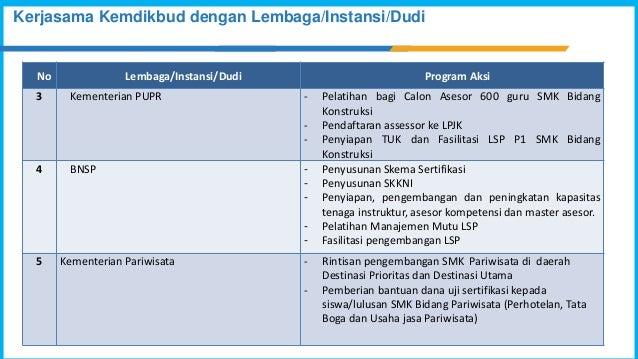 Kerjasama Kemdikbud dengan Lembaga/Instansi/Dudi No Lembaga/Instansi/Dudi Program Aksi 3 Kementerian PUPR - Pelatihan bagi...