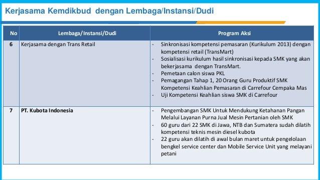 No Lembaga/Instansi/Dudi Program Aksi 6 Kerjasama dengan Trans Retail - Sinkronisasi kompetensi pemasaran (Kurikulum 2013)...
