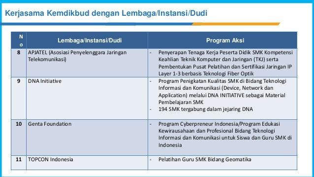 N o Lembaga/Instansi/Dudi Program Aksi 8 APJATEL (Asosiasi Penyelenggara Jaringan Telekomunikasi) - Penyerapan Tenaga Kerj...