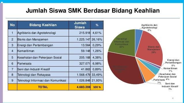 Jumlah Siswa SMK Berdasar Bidang Keahlian 4 No Bidang Keahlian Jumlah Siswa % 1 Agribisnis dan Agroteknologi 215.918 4,61%...