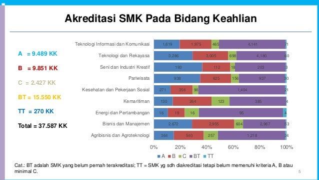 Akreditasi SMK Pada Bidang Keahlian 5 Cat.: BT adalah SMK yang belum pernah terakreditasi; TT = SMK yg sdh diakreditasi te...