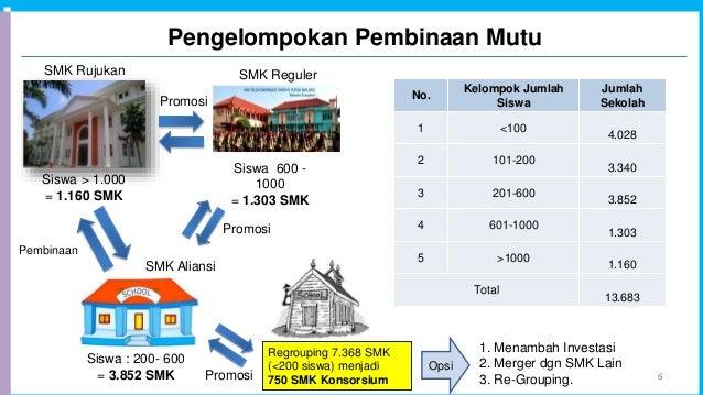 Pengelompokan Pembinaan Mutu 6 SMK Rujukan SMK Reguler SMK Aliansi Siswa > 1.000 = 1.160 SMK Siswa 600 - 1000 = 1.303 SMK ...