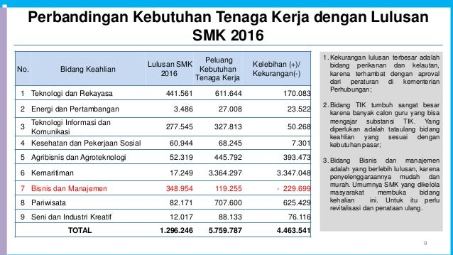 Perbandingan Kebutuhan Tenaga Kerja dengan Lulusan SMK 2016 9 No. Bidang Keahlian Lulusan SMK 2016 Peluang Kebutuhan Tenag...