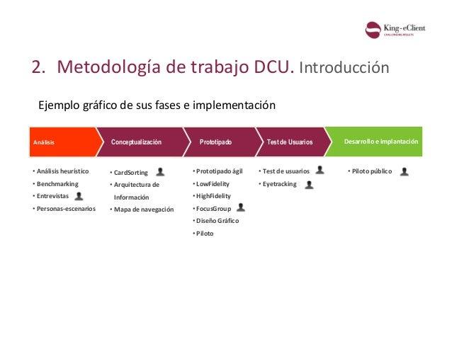 2. Metodología de trabajo DCU. Introducción Ejemplo gráfico de sus fases e implementación Desarrollo e implantaciónAnálisi...