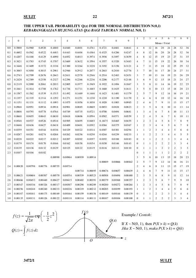 SULIT 22 3472/1 3472/1 SULIT THE UPPER TAIL PROBABILITY Q(z) FOR THE NORMAL DISTRIBUTION N(0,1) KEBARANGKALIAN HUJUNG ATAS...